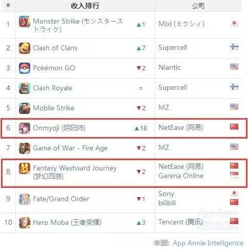 Lộ diện hãng game hút máu còn kinh hơn cả ông lớn Tencent - ảnh 3