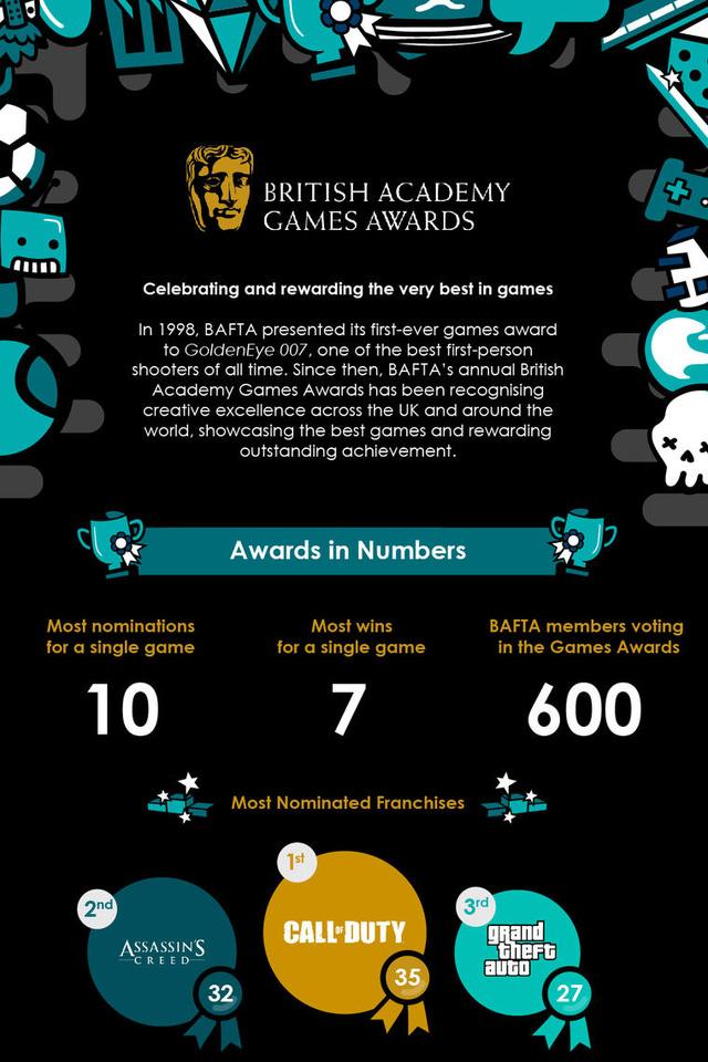 Vượt qua hàng loạt tên tuổi lớn, đây là tựa game đạt giải Oscar ngành game - ảnh 2