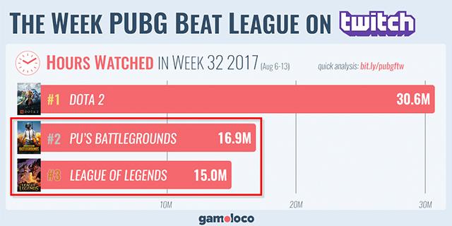 Tin được không: PUBG được xem nhiều hơn cả LMHT trên Twitch tuần vừa qua