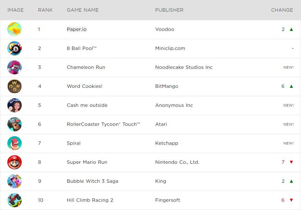 Paper.io - Tựa game bất ngờ đứng đầu Bảng xếp hạng download trong tháng 2