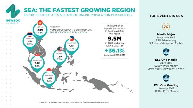 Có đến gần 3 triệu người Việt Nam thích xem esports, cao nhất Đông Nam Á